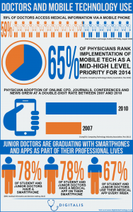 Doctors_and_mobile_technology_use