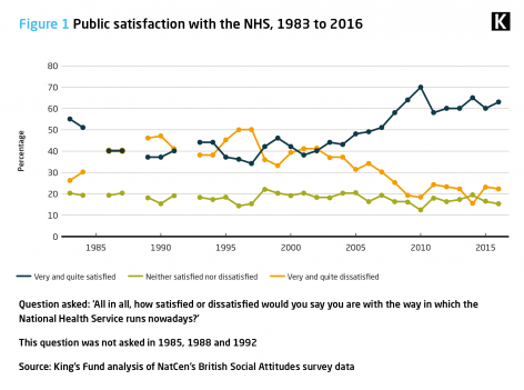Figure 1: Public satisfaction with the NHS, 1983 to 2016