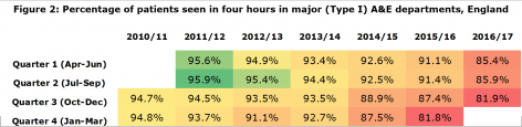 Figure 2: Percentage of patients seen in four hours in major (Type I) A&E departments, England