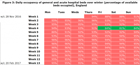 Figure 3: Daily occupancy of general and acute hospital beds over winter (percentage of available beds occupied), England