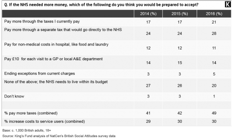Figure 2: If the NHS needed more money, which of the following do you think you would be prepared to accept?