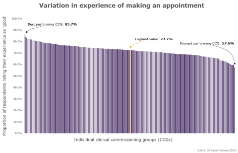 Chart showing variation in experience of making an appointment across CCGs