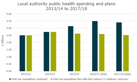 Figure 1: Local authority public health spending and plans 2013/14 to 2017/18