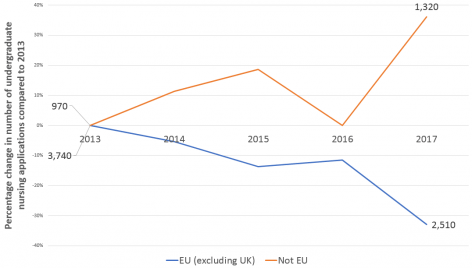 Fig. 3: Percentage change in applications to all nursing courses at UK universities by domicile of applicant since 2013
