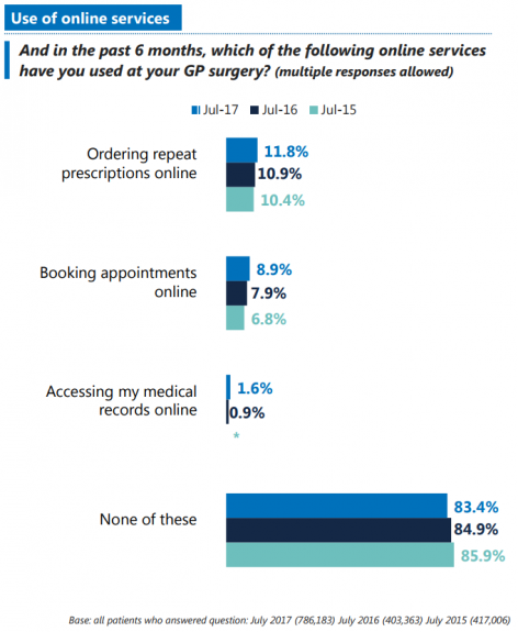 GP Patient Survey - use of online services chart