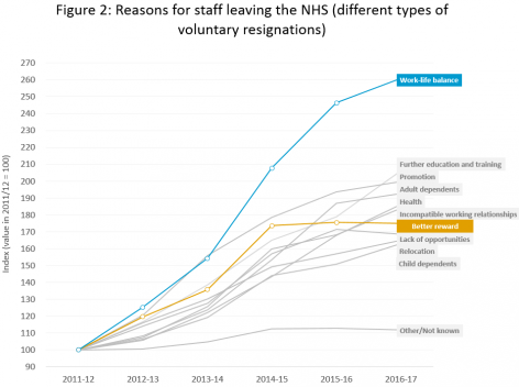 Figure 2: Reasons for staff leaving the NHS (different types of voluntary resignations)